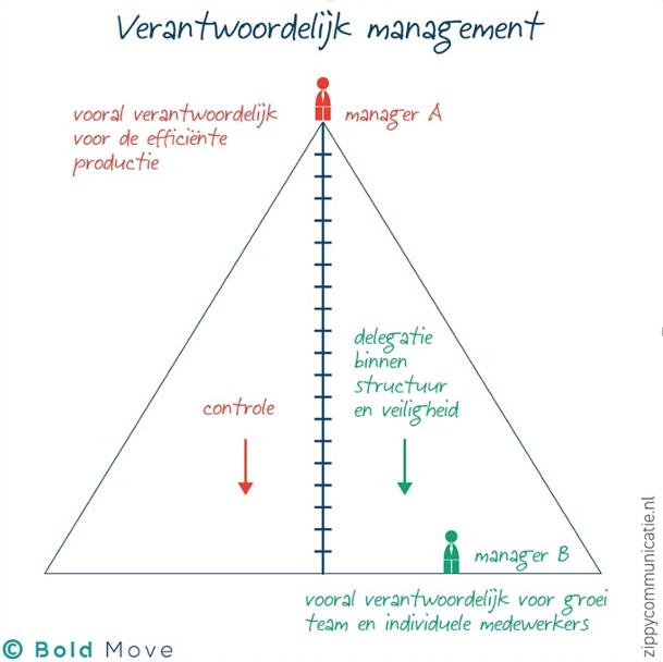 Verantwoordelijk management