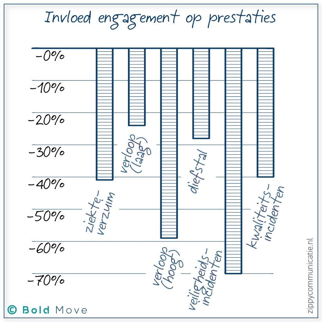 Allerlei kosten worden hoger bij minder engagement.